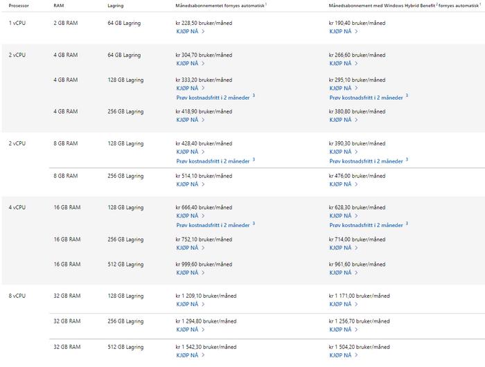 Prisene på business-modellen av Windows 365.