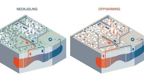 Bømoen hydrogeologi grunnvann termal termisk energi Christian Rekve Bryn Cowi Voss plussbygd energi kjøling oppvarming tappevann varmeveksler varmepumpe
