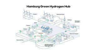 Slik, med strøm fra vind og sol, ser Vattenfall for seg at dagens kullkraftverk i Moorburg skal se ut når det gjenoppstår som hydrogenprodusent i 2025.