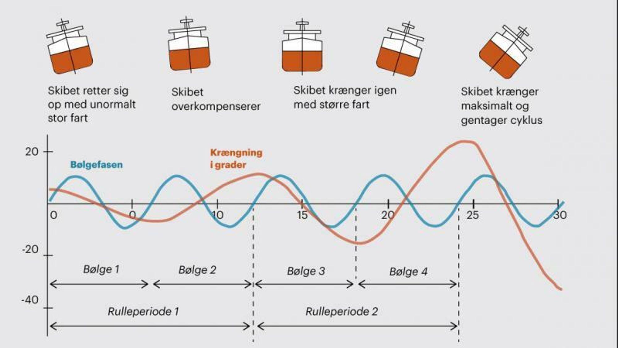 Video: Uvanlig fenomen i gigantiske skip skaper problemer