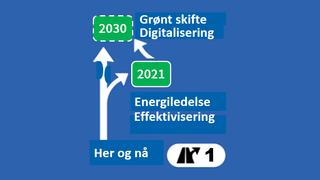 Skal vi nå bærekraftsmålene for 2030 må arbeidet med systematisk energieffektivisering starte nå. Og vi må starte med de bilene, de maskinene og de ansatte vi har i dag, skriver artikkelforfatterne.