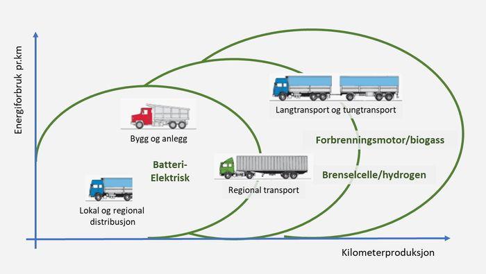 Ulike segmenter i transportbransjen vil ta i bruk ny teknologi i ulike faser. Tungtransport og langtransport, som står for en stor andel av energiforbruket, vil sannsynligvis være de siste som kan gå over til batterielektrisk drift i stor skala.