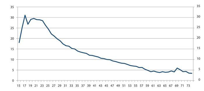 Graf som viser at opp mot 30 prosent byttet jobb i yngre aldersgrupper i perioden, mens kurven går trinnløst ned mot under 5 prosesnt ved ca 60 år.