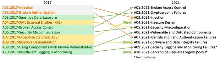 De foreløpige endringene i OWASP Top 10 mellom 2017 og 2021.