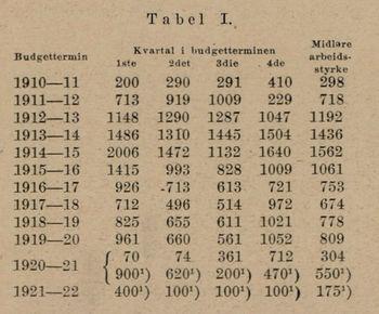 Tabell fra Teknisk Ukeblads artikkel om Dovrebanen i 1921. Den viser at det i toppåret 1914–15 var 1562 personer som jobbet på banen. Under 1. verdenskrig jobbet også en del tyske gaster på banen.