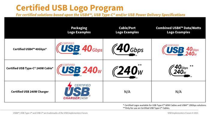 Nye USB-logoer i 2021.