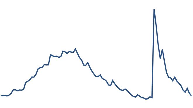 Også i september var det en nedgang i antall ledige ingeniører, og nivået er nesten tilbake til der det var før koronapandemien.