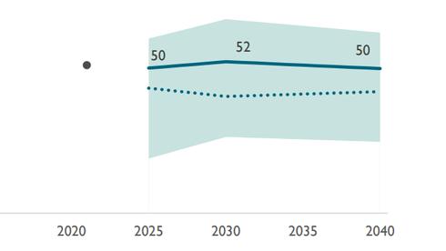 Ny analyse: Vi kan forvente høyere kraftpriser framover