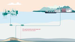 Tegning av hvordan CO2 skal fraktes og lagres under havet.