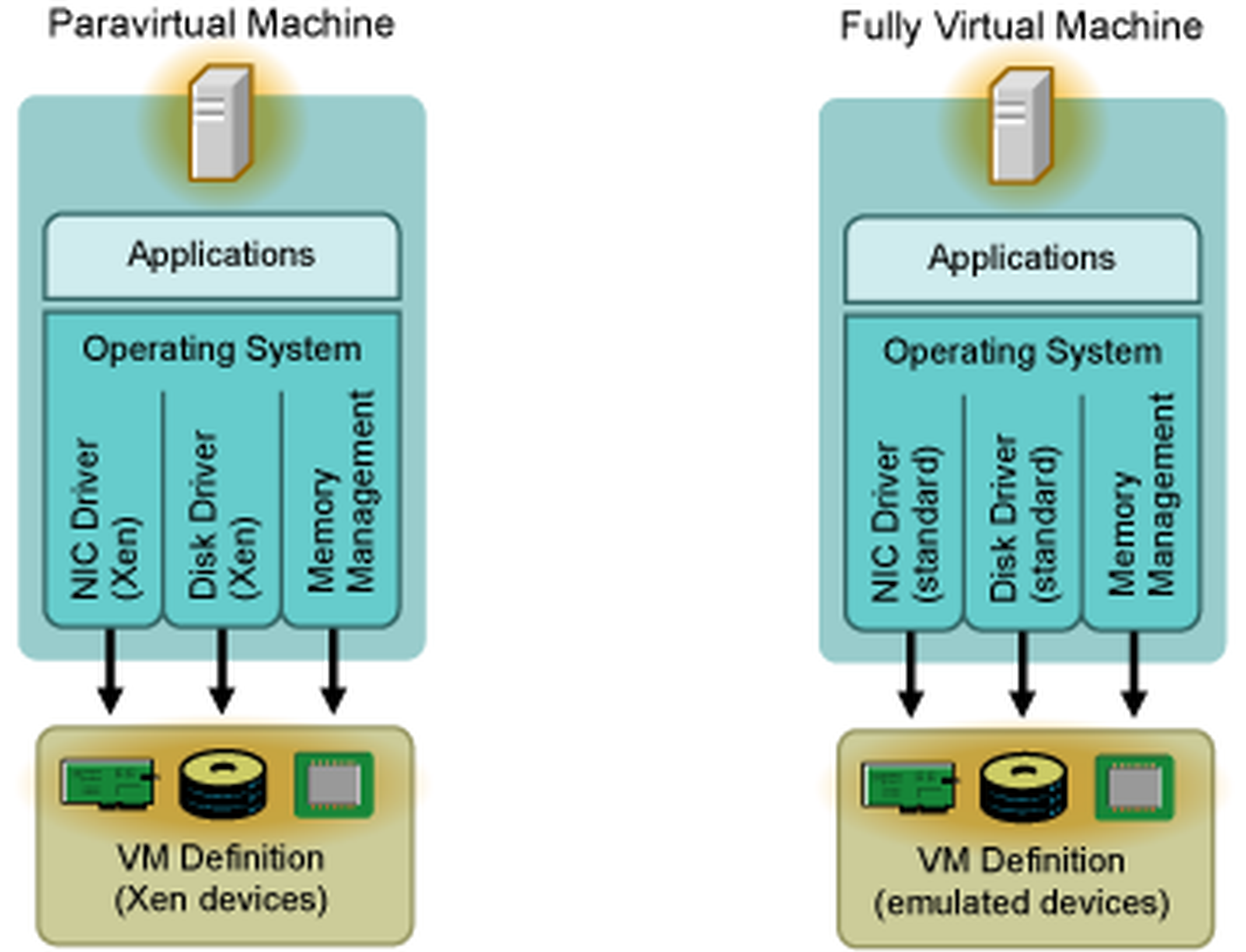 Både para- og fullstendig virtualisering med Xen