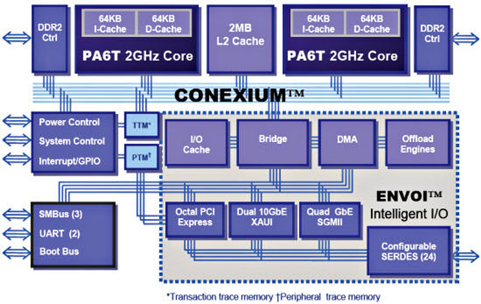 Skjematisk oversikt over PWRficient PA6T-1682M-prosessoren