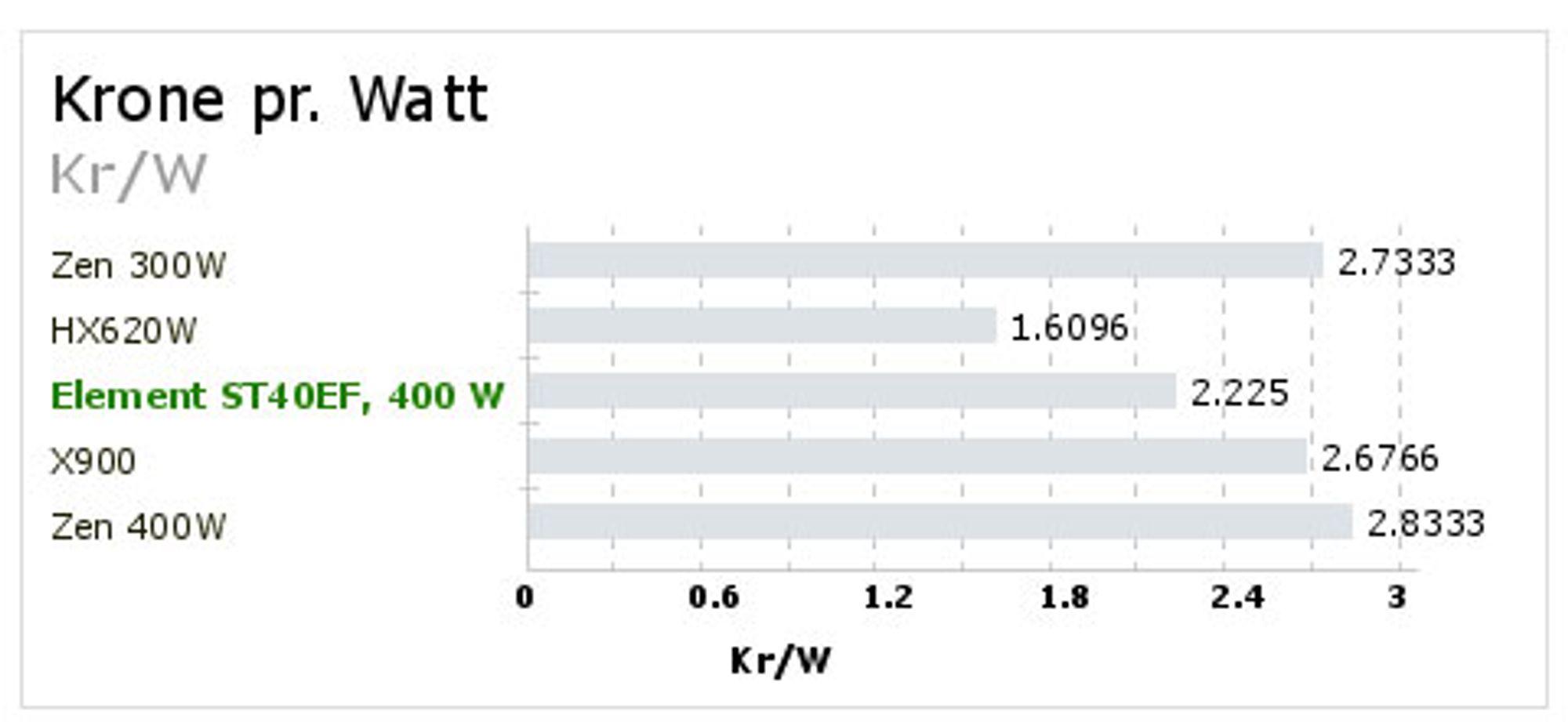 TEST: Nye testrutiner for strømforsyninger - Effektmåler, Kr/W - Tek.no