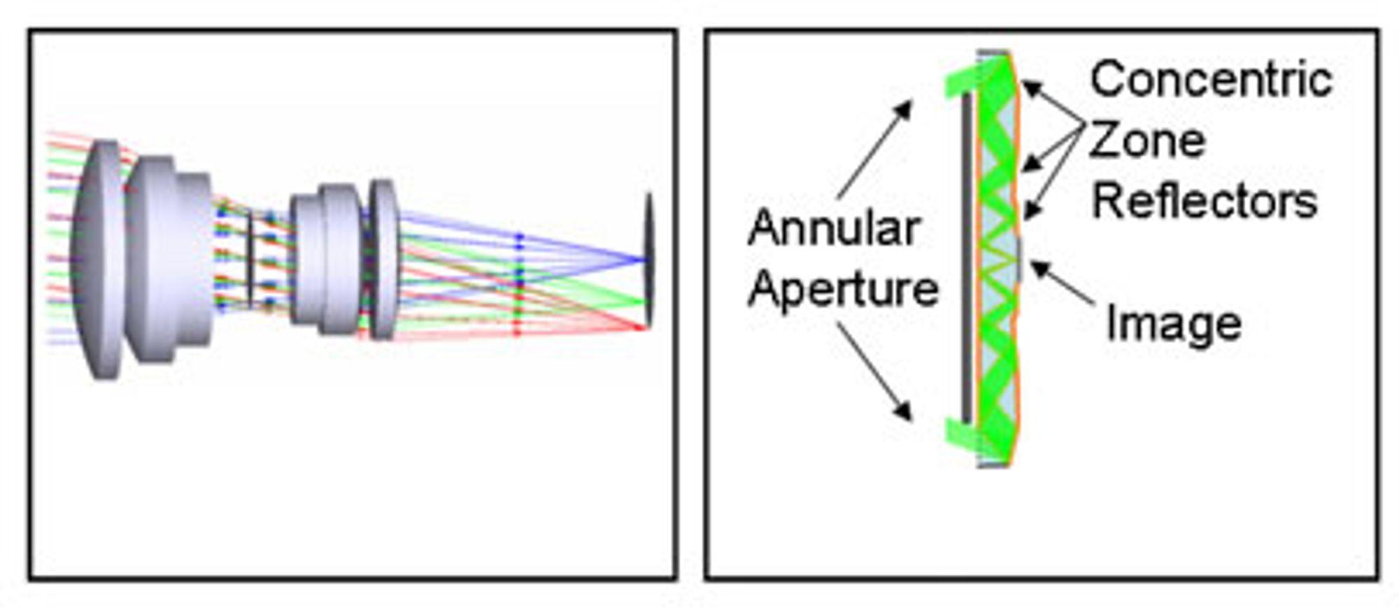 En tradisjonell objektivkonstruksjon til venstre, et