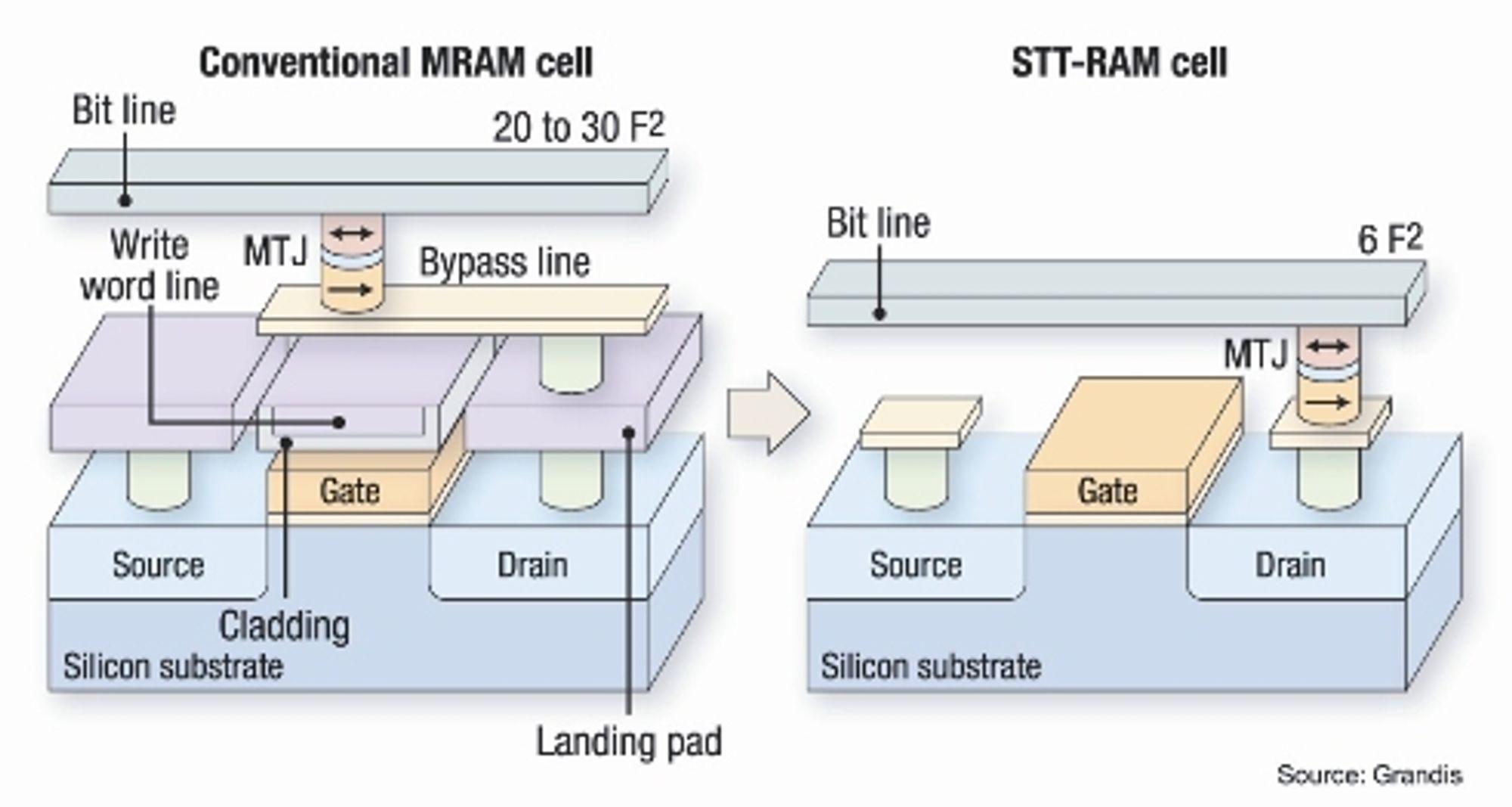 MRAM vs. STT-RAM (kilde: eetasia.com)