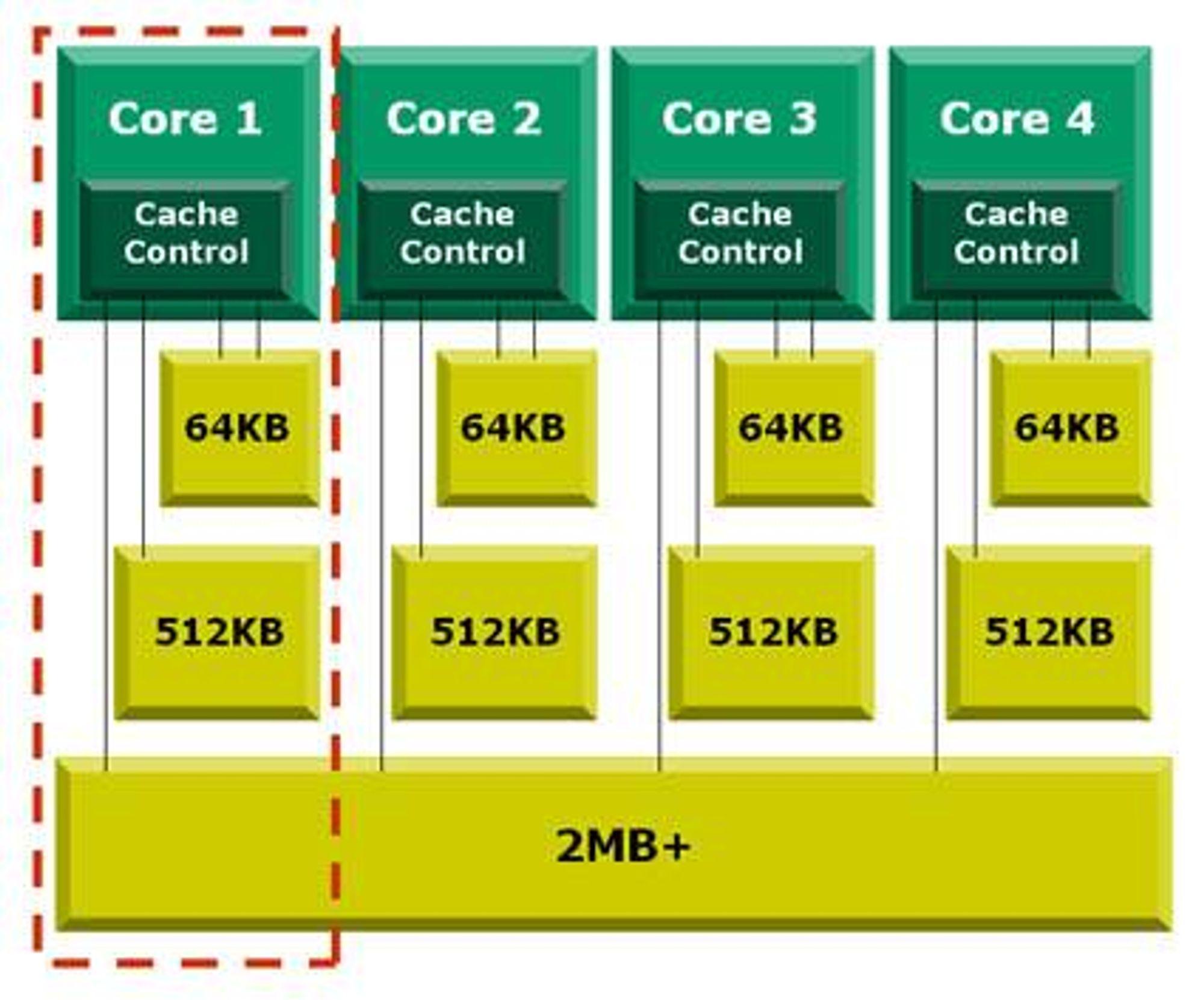 AMD insisterer på én silisiumbrikke med fire kjerner