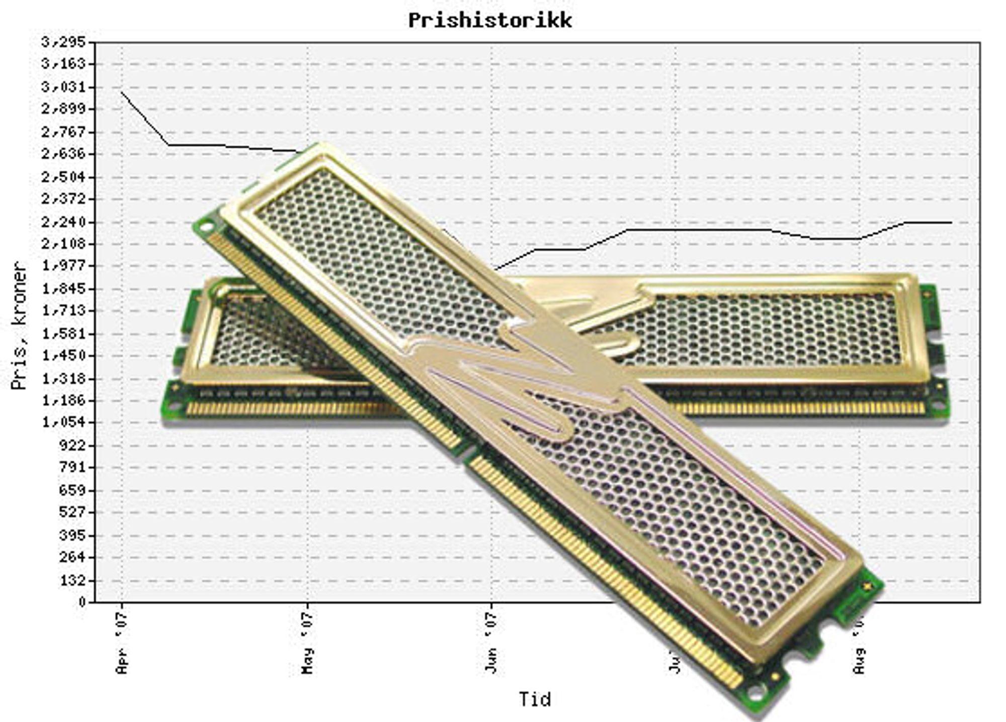 Mest populær i prisguiden: OCZ Gold XTC 4 GB DDR2-800