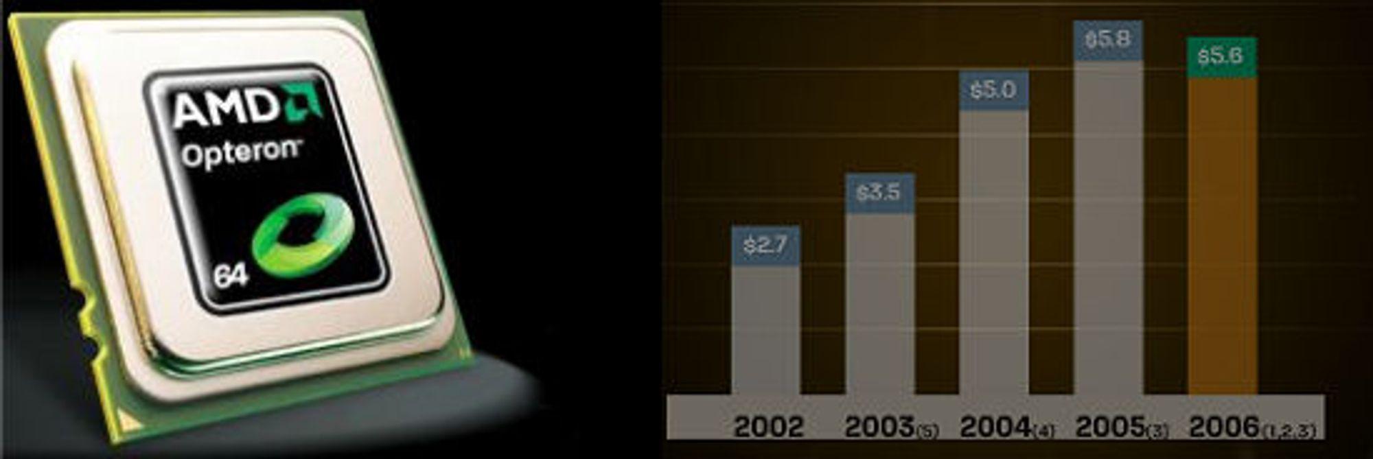 Opteron og AMDs inntekter de siste årene (i mrd dollar)