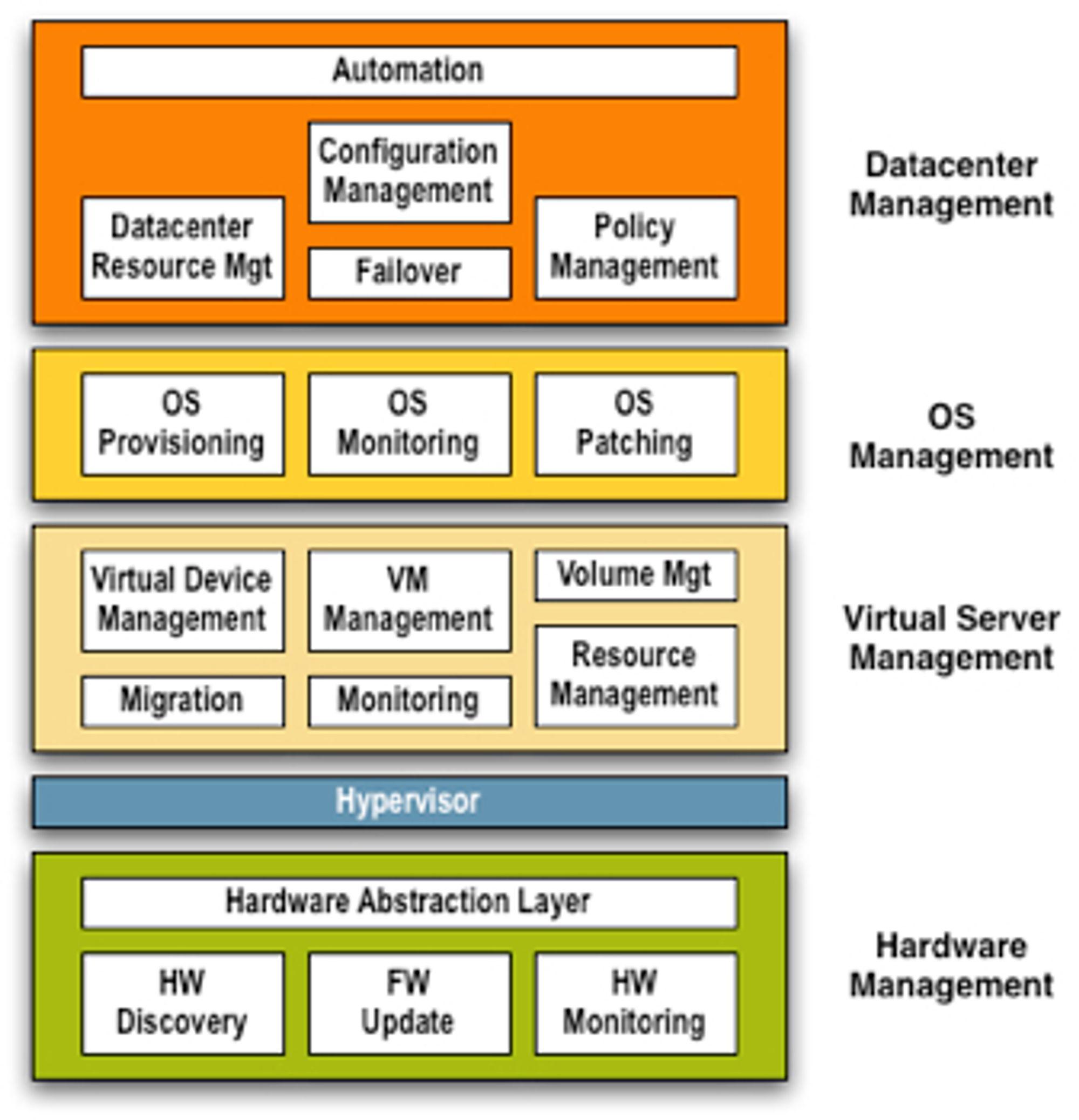 SAP vil bli støttet offisielt i VMware ESX Server