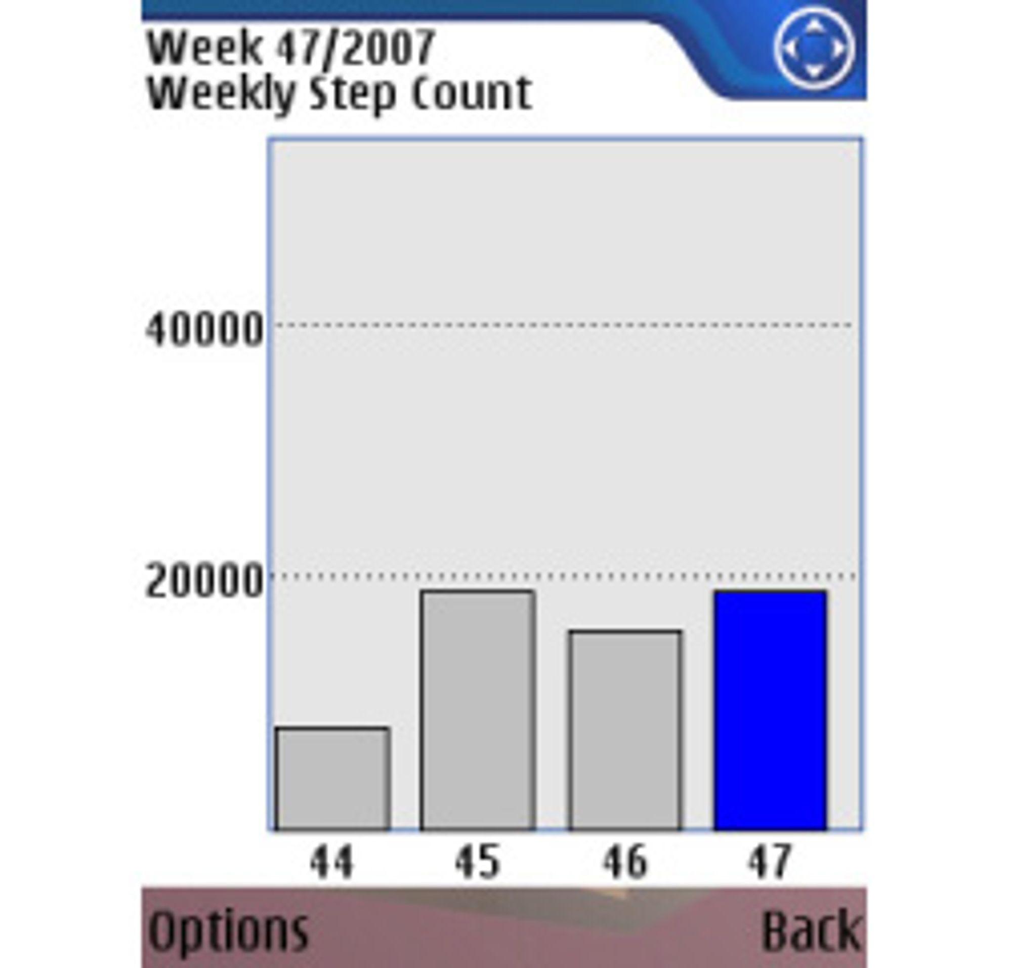 Skjermbilde fra Nokias Activity Monitor (Bilde: Nokia)