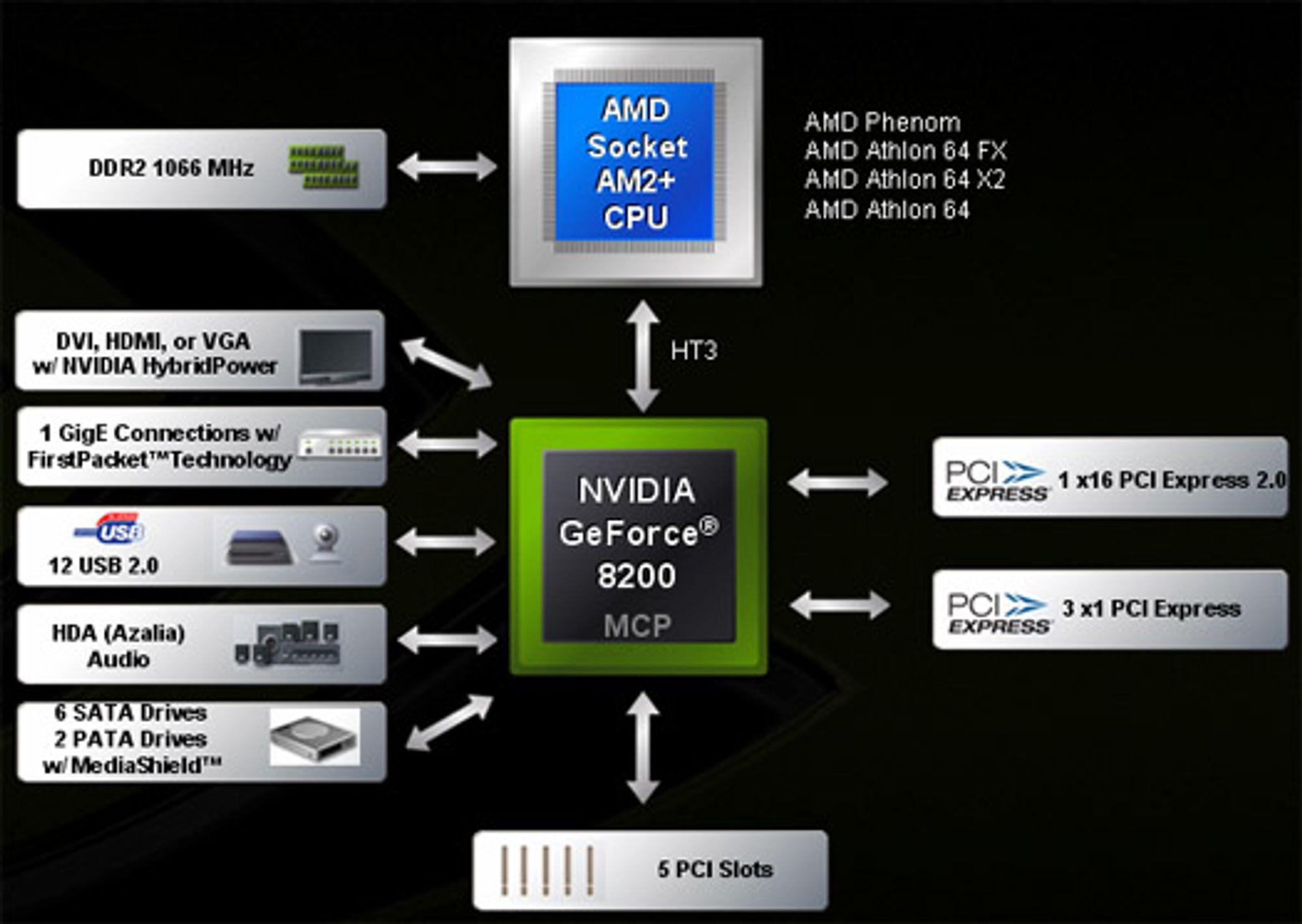 GeForce 8200: Grafikk og brikkesett i ett