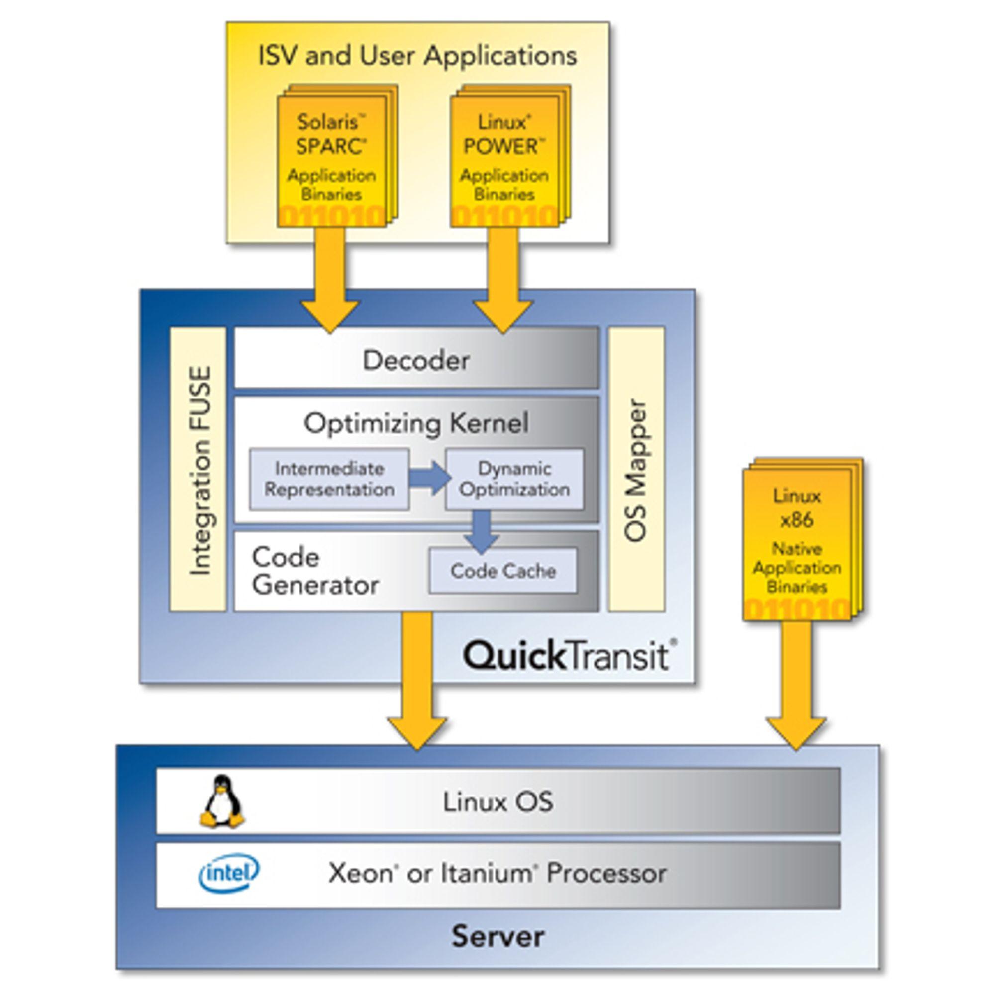 IBMs løsning er basert på virtualiseringsteknologi fra Transitive