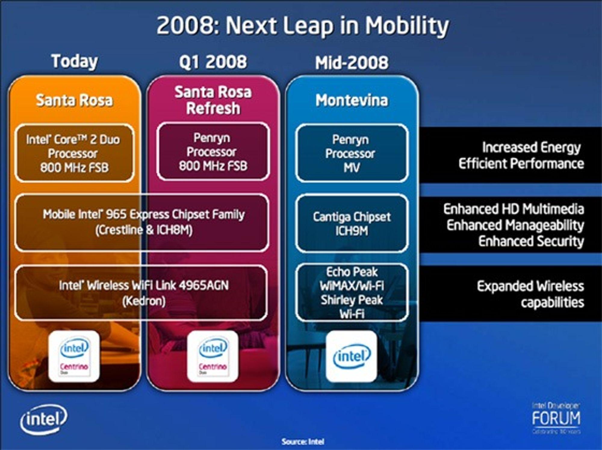 Intels planer for bærbart