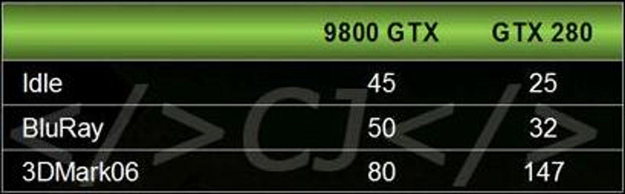 Energieffektivitet: Geforce 9800GTX vs GTX 280 målt i antall watt