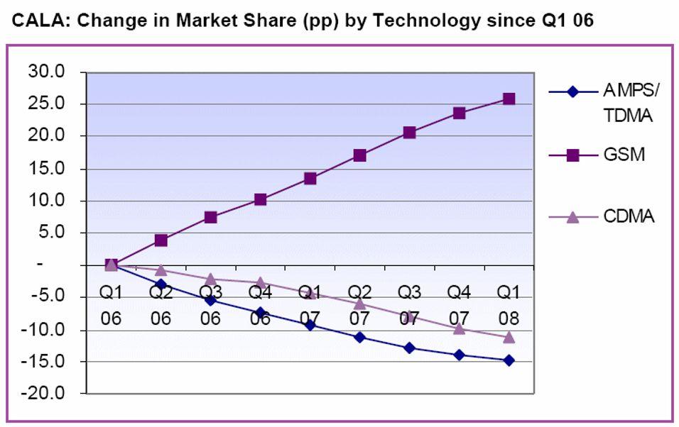 Grafen viser tydelig hva som tar knekken på CDMA.