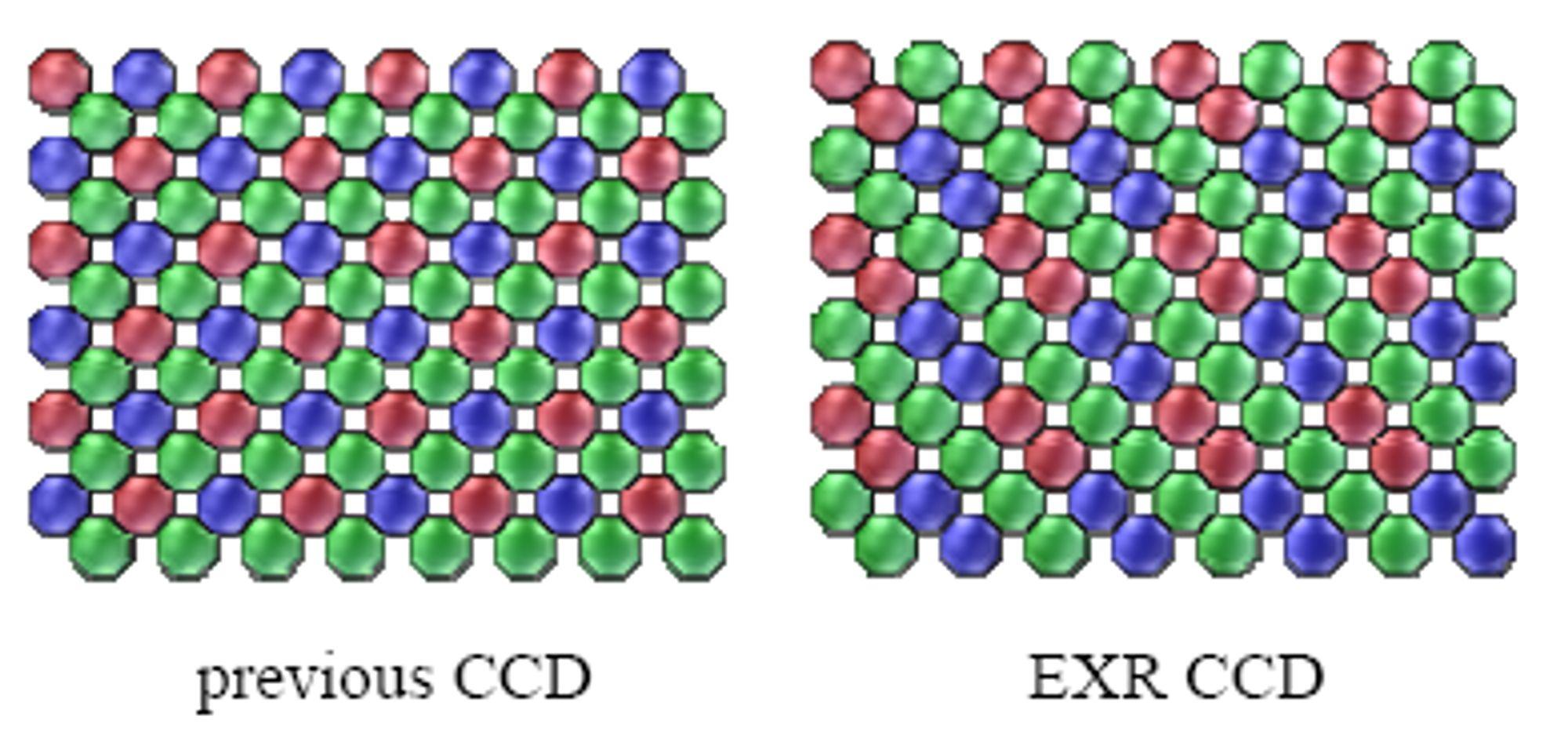 Sammenlikning av tidligere og nytt pikseloppsett.