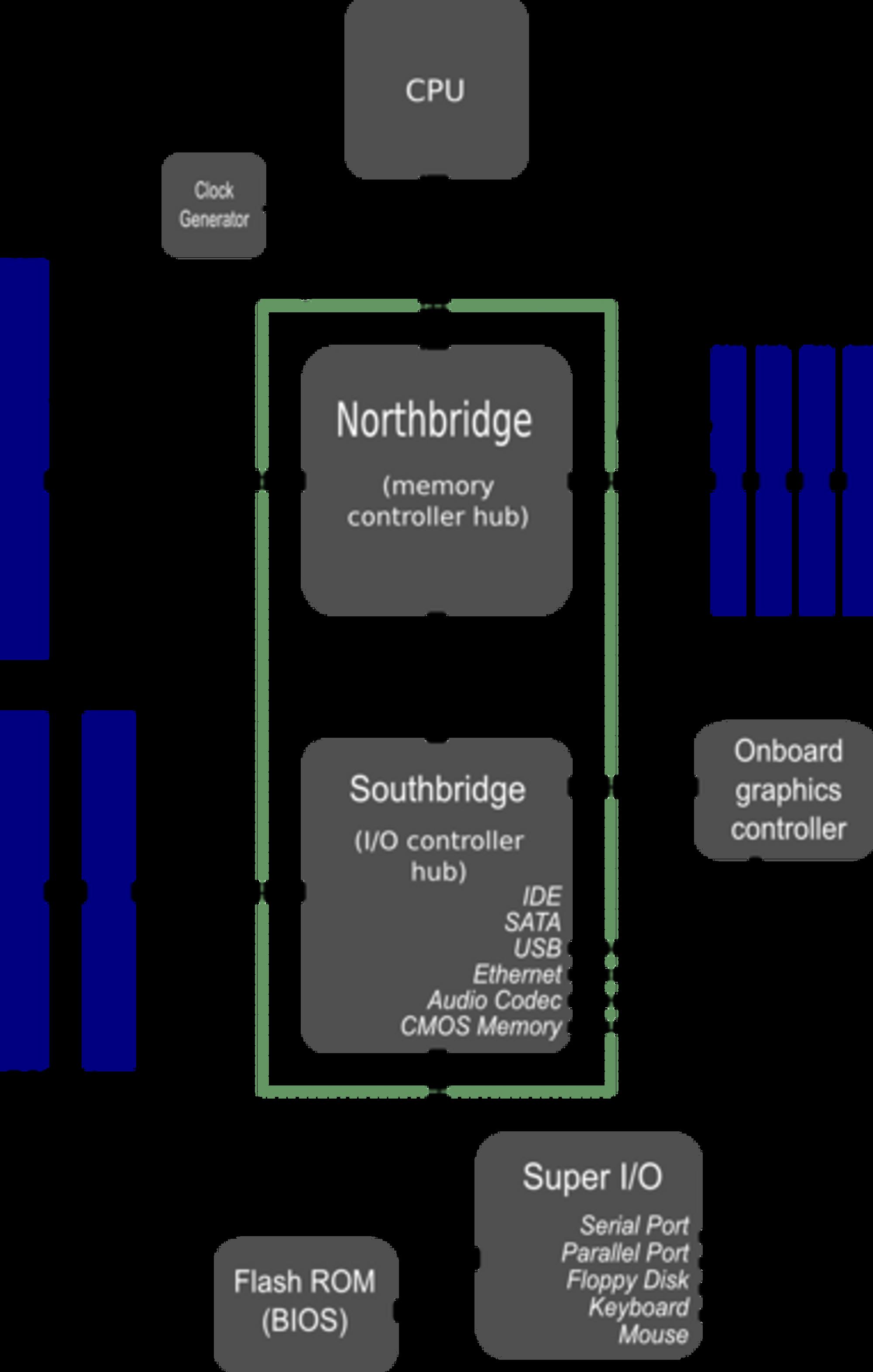 En typisk oppdeling av hovedkortet