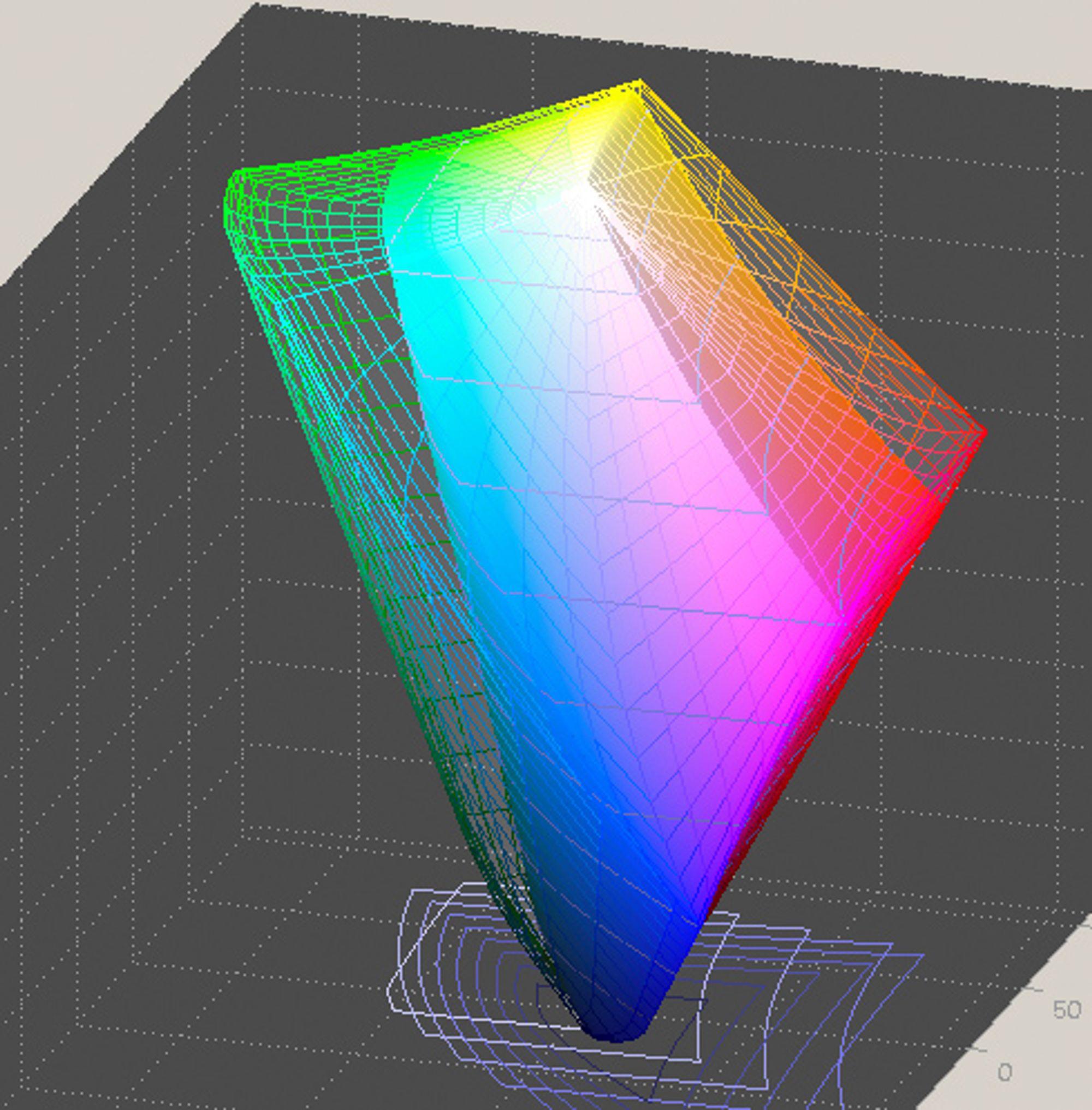 Eksempel på visuell representasjon av to ulike ICC-profiler. Den ene (Adobe RGB), representerer et større fargerom enn den andre (sRGB). I disse to tilfellene fungerer ICC-profilene som markører som henviser til internasjonale standarder. Når man lager en profil for en skjerm, får man en profil som er spesifikk for én bestemt skjerm. De fleste vanlige skjermer har et fargerom som er mindre enn Adobe RGB i omfang. Dersom et bilde utnytter Adobe RGB fullt ut, er det dermed sannsynlig at skjermen ikke vil kunne vise alle fargene bildet inneholder. Kompaktkameraer lagrer normalt bilder i sRGB.