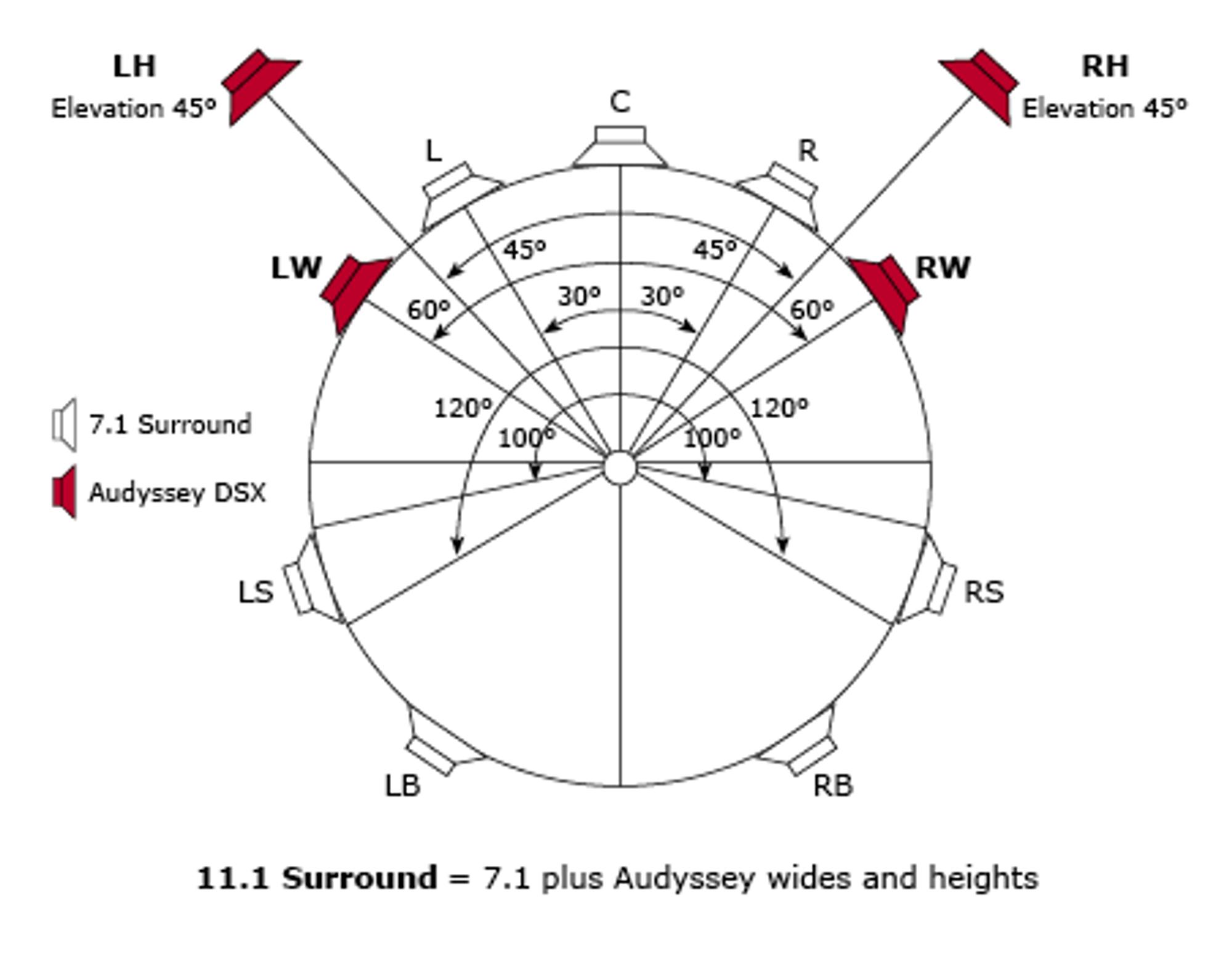 11.1-oppsett med Audyssey DSX