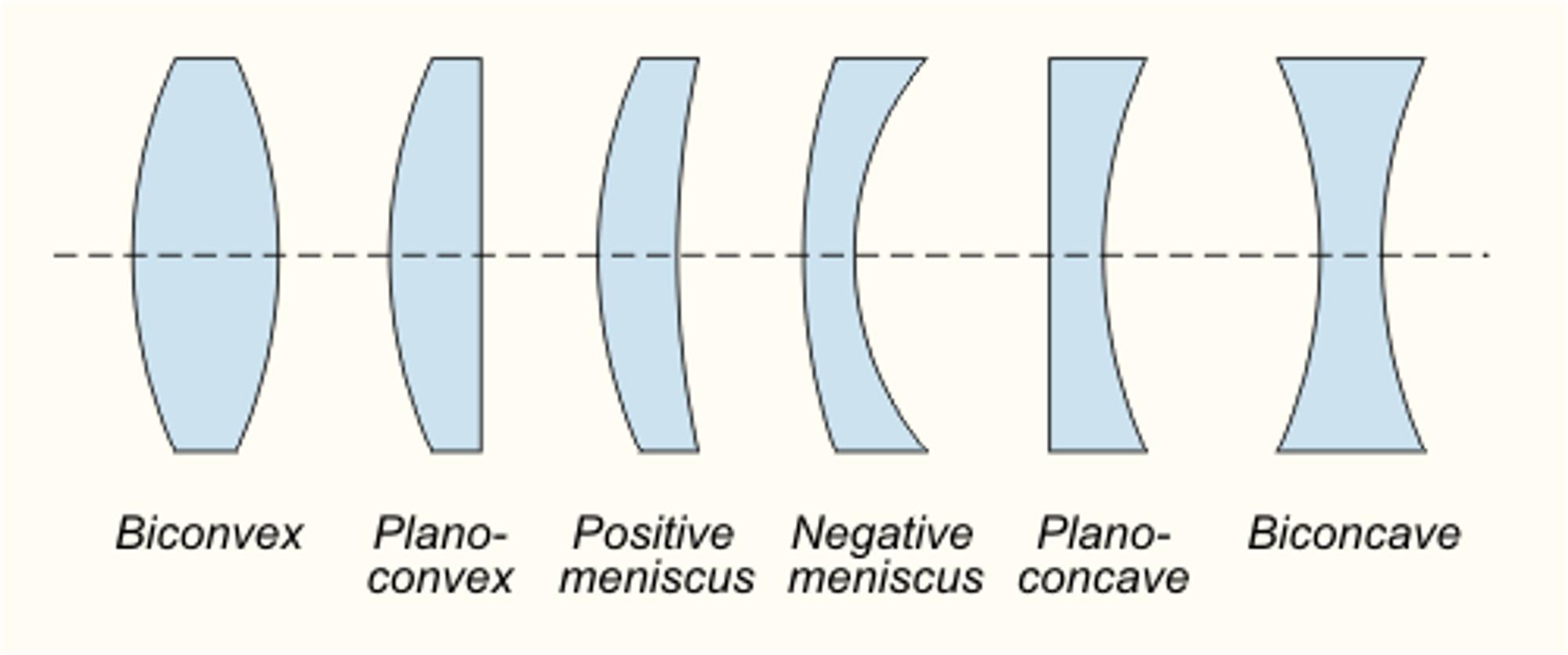 Forskjellige typer linseelementer. Bildet er hentet fra Wikipedia.