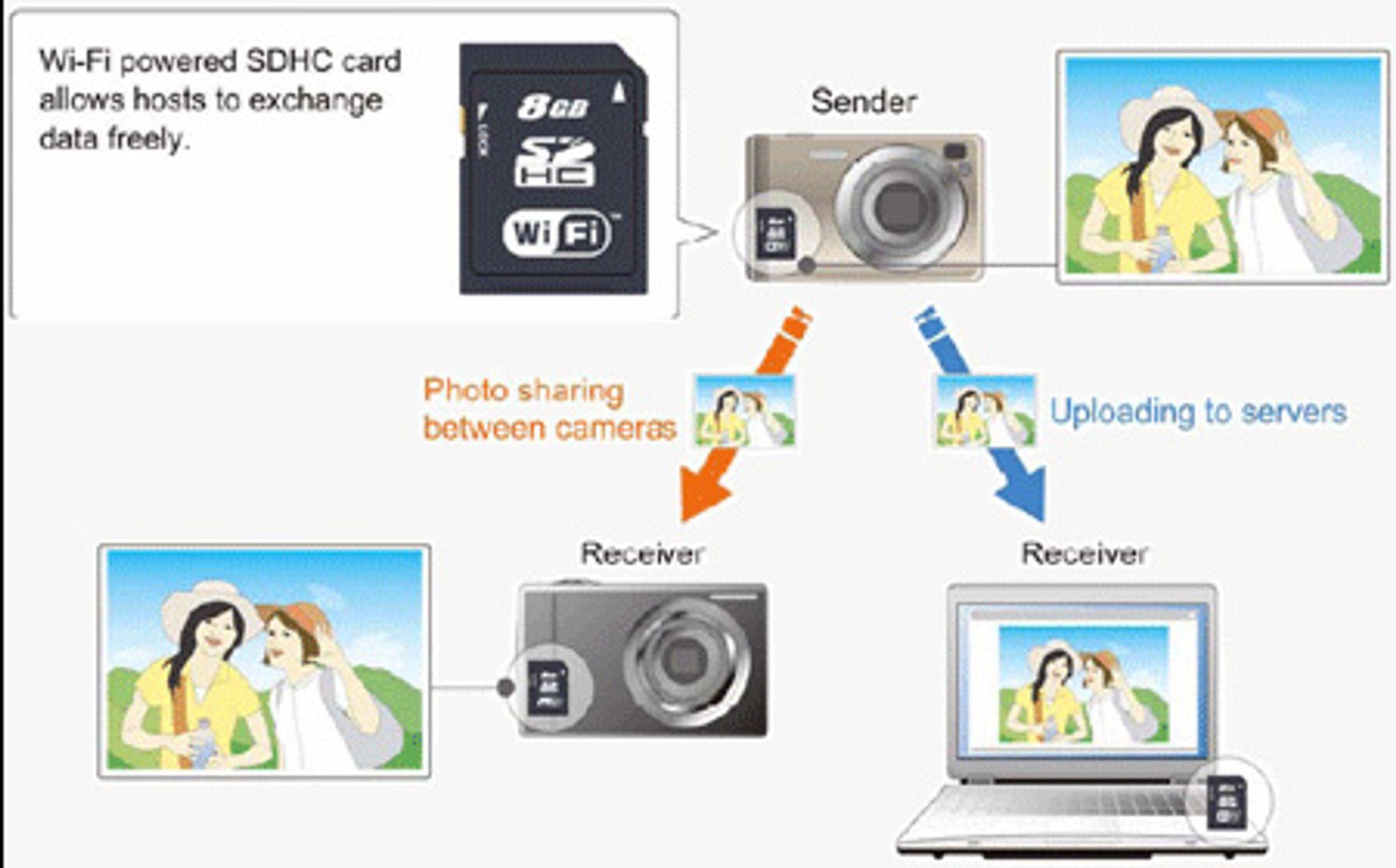 Forklaring av hvordan Toshibas overføringsteknologi kan bli brukt.