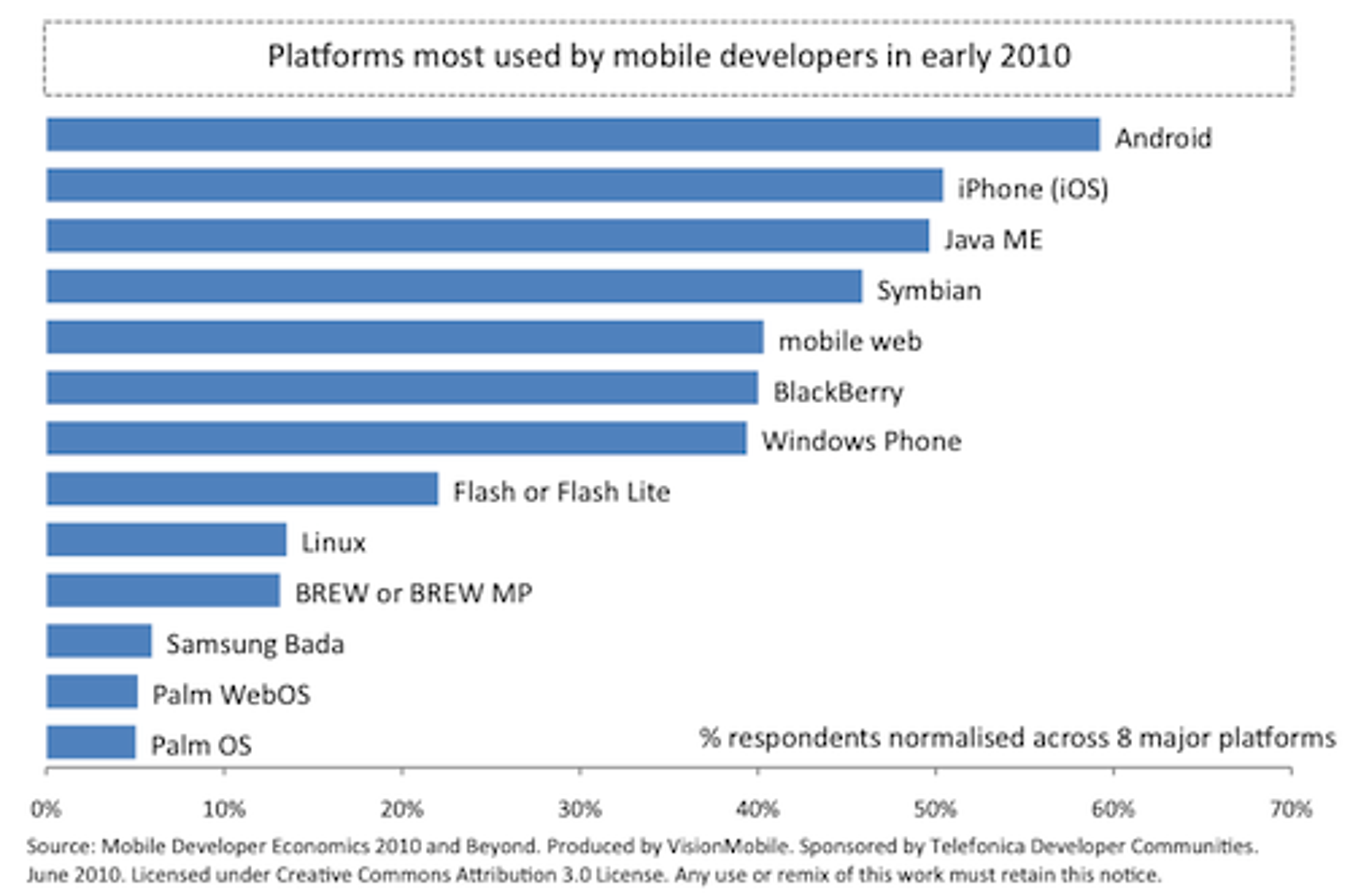 Visionmobiles graf over fordeling av utviklere på de ulike plattformene.