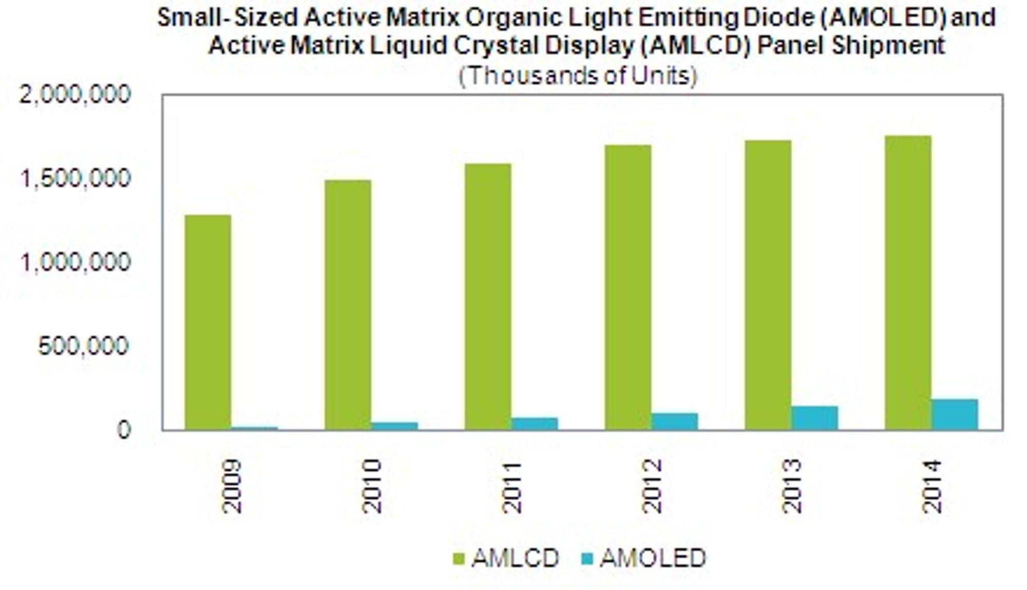 Søylene viser forventede leveranser av LCD og AMOLED-skjermer til og med 2014. (Grafikk: Isuppli)