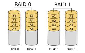 RAID 0 striper og RAID 1 speiler.
