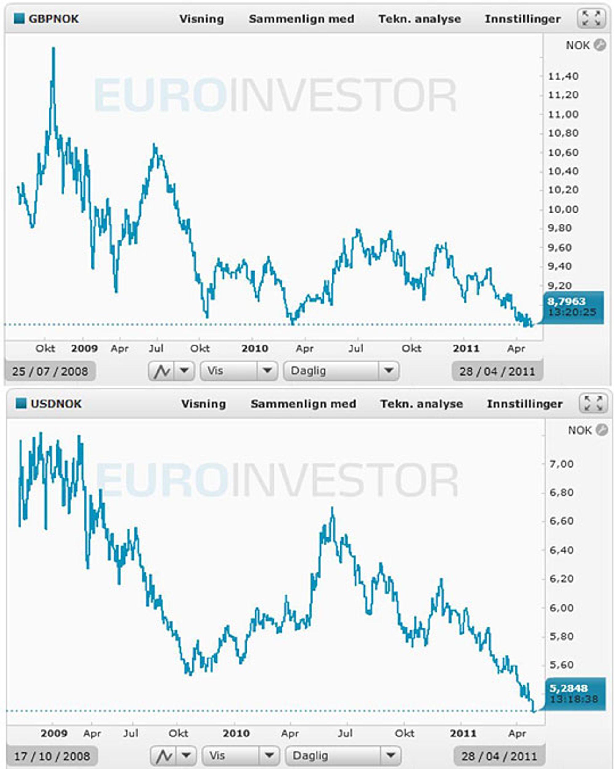 Pundet har aldri vært billigere, og dollaren ligger også ned mot hisorisk lave nivåer. (Euroinvestor)