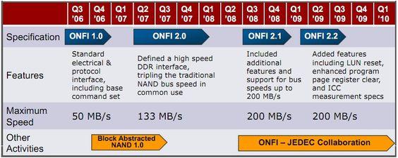 Klikk for større versjon. Kilde: IDF 2010 flash memory presentation.