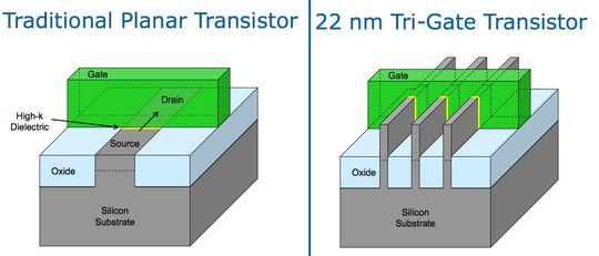 Tradisjonell transistor til høyre, Intels nye Tri-Gate-transistor til høyre. Bilde: Intel