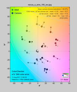 Nexus S bommer litt på gulgrønne farger og enkelte blåfarger, men treffer stort sett greit.