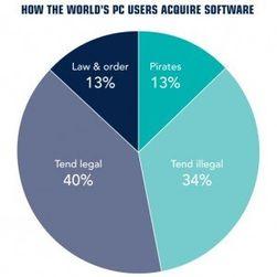 47 prosent av PC-brukerne i undersøkelsen skal ha hatt ulovlig programvare på maskinen sin. (Kilde: BSA)