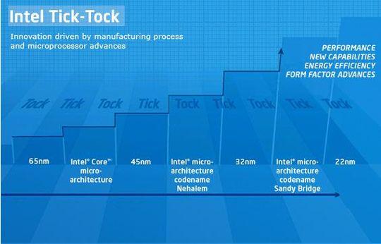 Intels tick-tock utviklingsmodell.