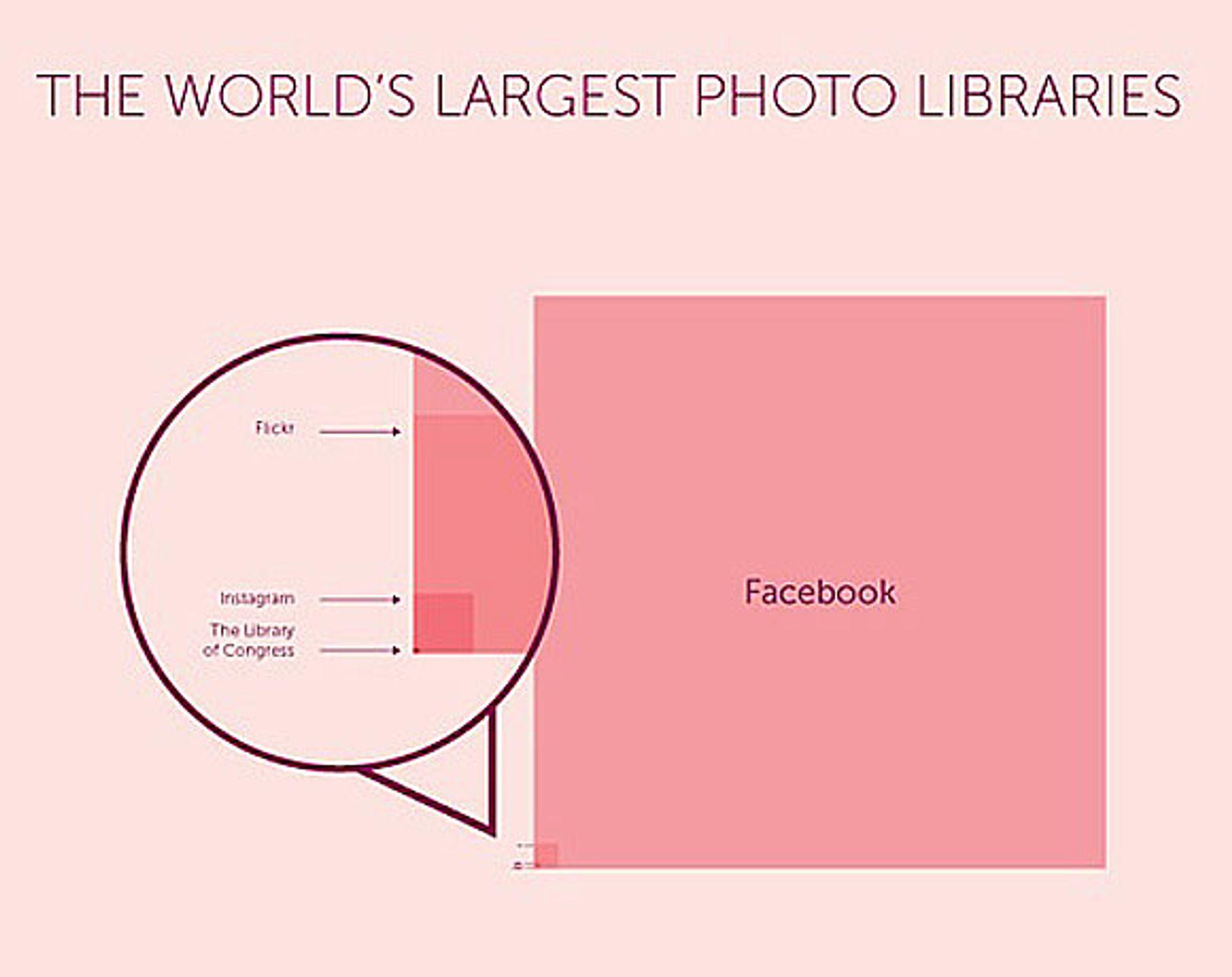 Denne grafen viser hvor stor andel av bilder som havner på Facebook sammenlignet med Flickr og andre databaser. Kilde: 1000memorier.com