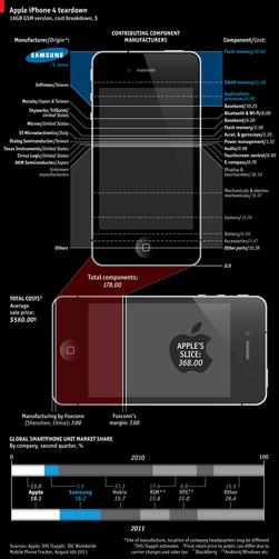 Når man plukker iPhone 4 fra hverandre finner du mange Samsung-deler.