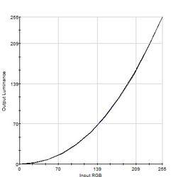Blå er målet, sort er faktiske verdier etter kalibrering. Klikk for større versjon