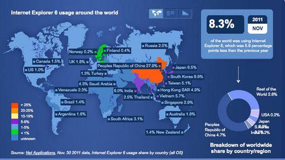 Internet Explorer 6 er nesten utryddet i Skandianavia, men er fortsatt et stort problem i resten av verden.