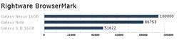 Nettleseren opplever vi som lynrask, noe Browsermark bekrefter.