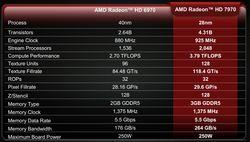 Spesifikasjoner: Radeon HD 7970