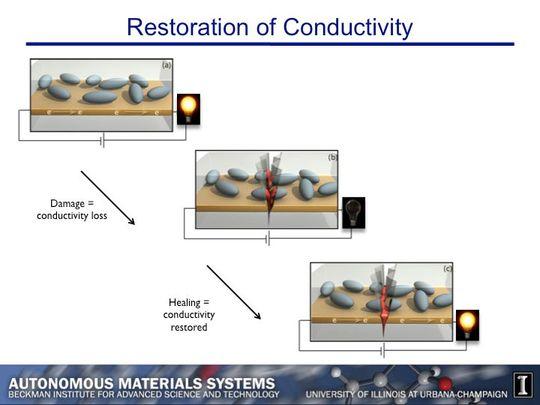 Slik fungerer systemet. Øverst: En fungerende kretsbane med kaplser. Midten: Kretsen brytes, og væsken(rødt) renner ut av kapslene. Bunn: Den røde væsken setter seg i sprekken og gjennoppretter kretsen på få mikrosekunder. Bilde: University of Illinois